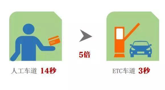 ETC真的省钱吗?悄悄告诉你,一年能省小几千