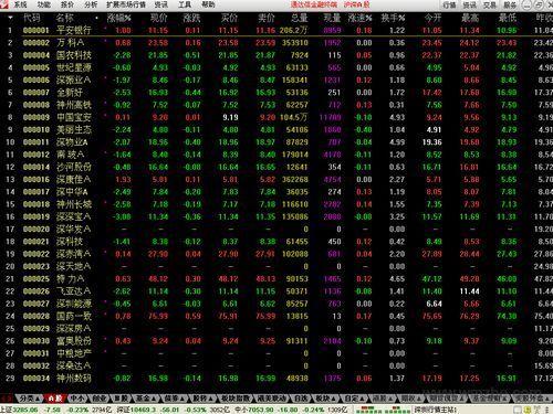 通達信金融終端軟件截圖