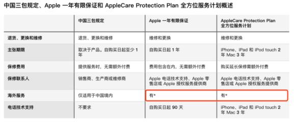 请注意,iPhone支持全球联保啦!
