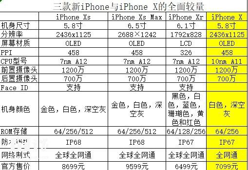 三款新iPhone与iPhone X对比,都有哪些进步?