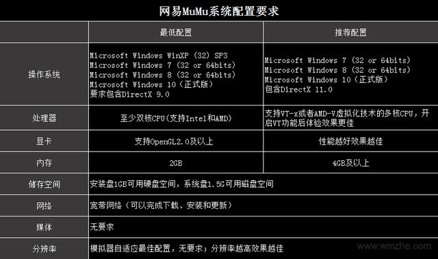 网易MuMu模拟器软件截图