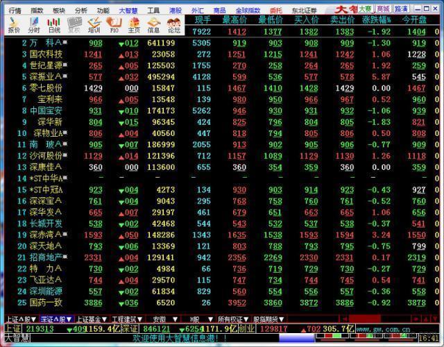東北證券大智慧軟件軟件截圖