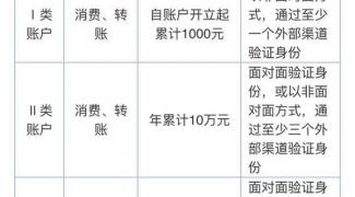 微信发红包需要进行实名认证么?没有实名认证还能发红包么?