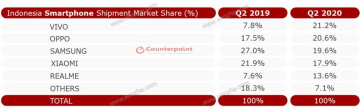CounterPoint 发布印尼 Q2 手机市场报告,中国厂商占 70% 以上