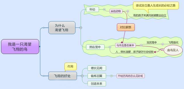 如何使用mindmanager绘制思想导图?请看方法示例