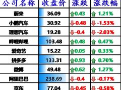 美股全线收涨,搜狐、斗鱼涨逾 4%,知乎大涨 5.32%