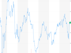 对科技股财报乐观推高美股,特斯拉利润增长近 10 倍