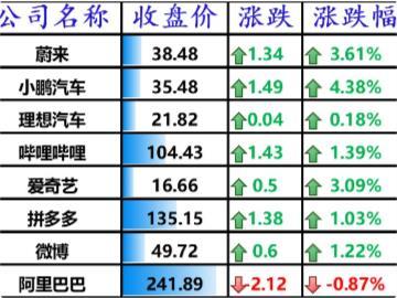 美股热门中概股多数走高,蔚来上涨 3.61%,小鹏汽车涨逾 4%,特斯拉大涨 8%