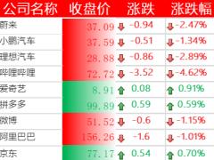 美股三大股指涨跌不一,哔哩哔哩下跌 4.62%,法拉第未来涨逾 8%