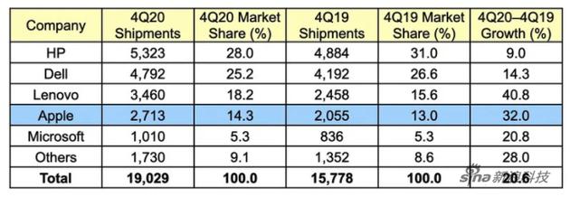 20季度第4季度,Gartner对美国电脑供应商的初步出货量数据(千台)