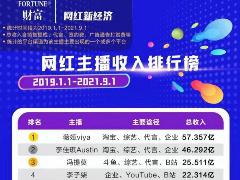 网传薇娅、李佳琦收入共百亿,财富中文网:网红主播排行榜系假冒