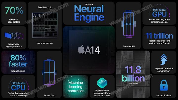 iPhone12支持双卡双待吗