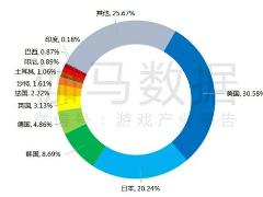 报告:今年上半年中国游戏市场收入 1504.93 亿元,同比增长 7.89%
