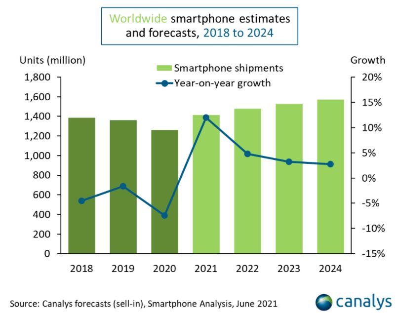 2018年至2024年的智能机出货量增速预测