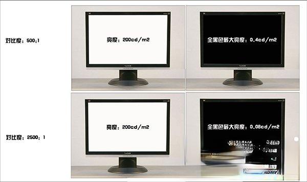 显示器动态对比度是什么?显示器动态对比度越高越好吗?(2)