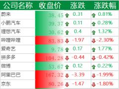 美股标普指数四连跌,知乎下跌 3.7%,虎牙、迅雷大跌 8%